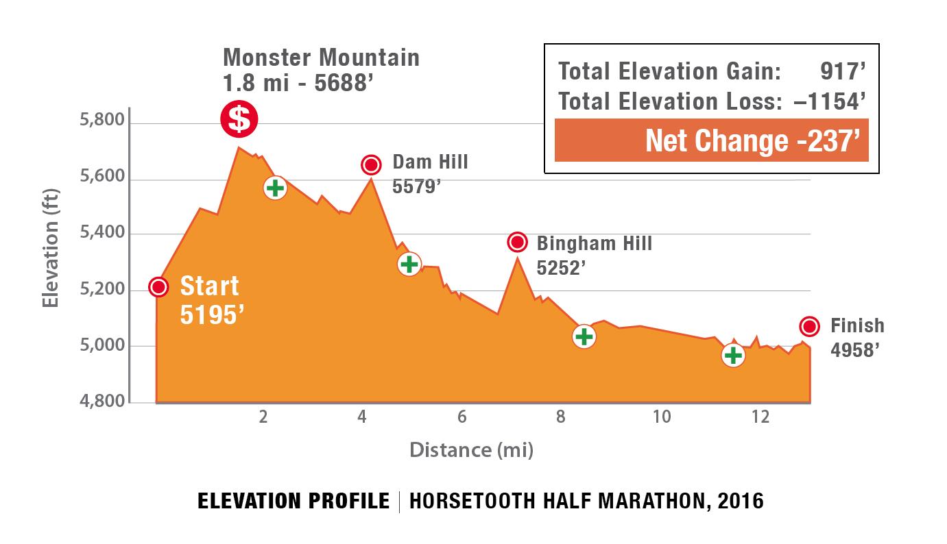 Horsetooth Half Marathon Course Elevation Profile
