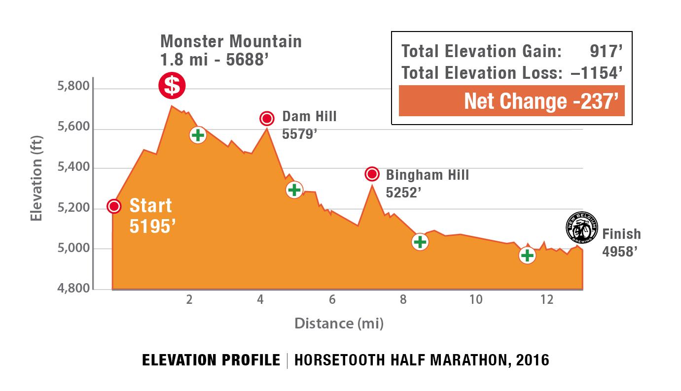 Horsetooth Half Marathon Course Profile